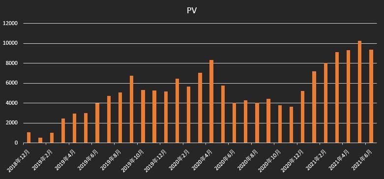 月間PV推移